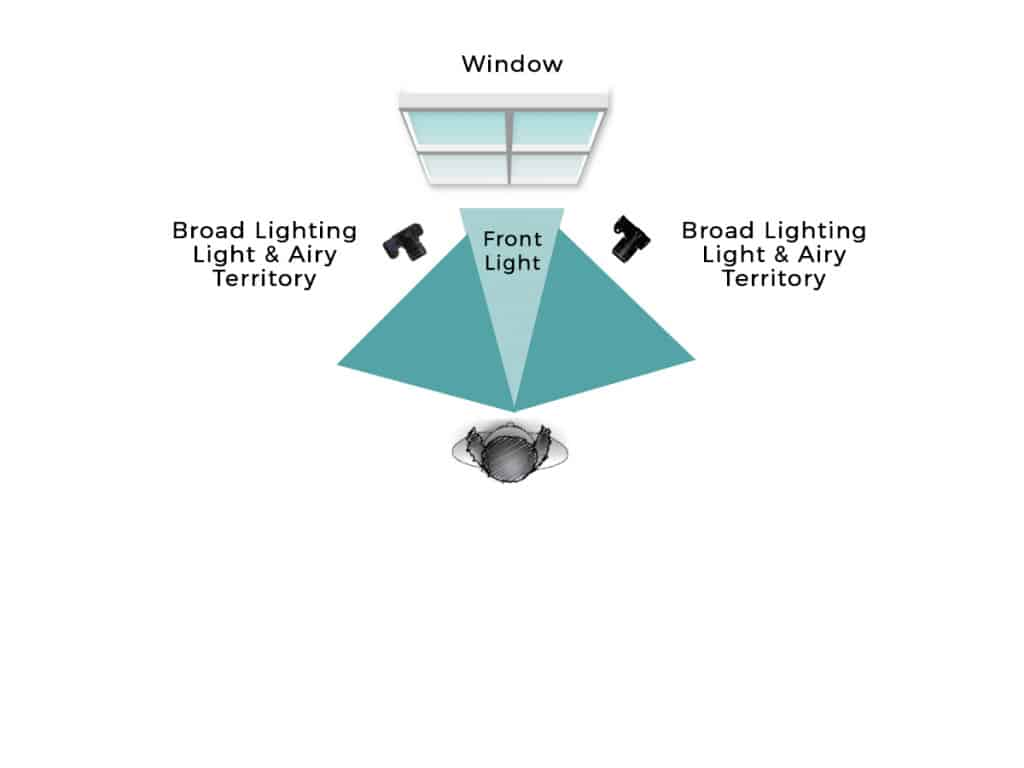 Boudoir lighting diagram